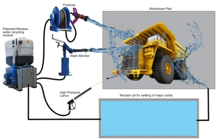 InterClean Washman Titan System